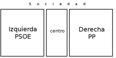 Mapa de la sociedad, el centro está vacío